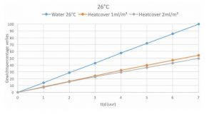 Heatcover-grafiek